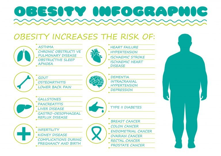 obesità eccesso di adiposità stato di infiammazione